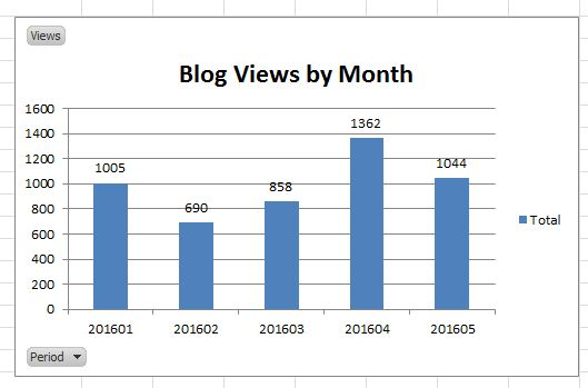 Blog Views by Month